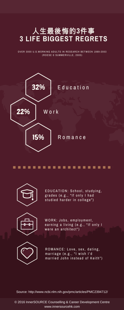 3 Life Biggest Regrets_Infographic.2